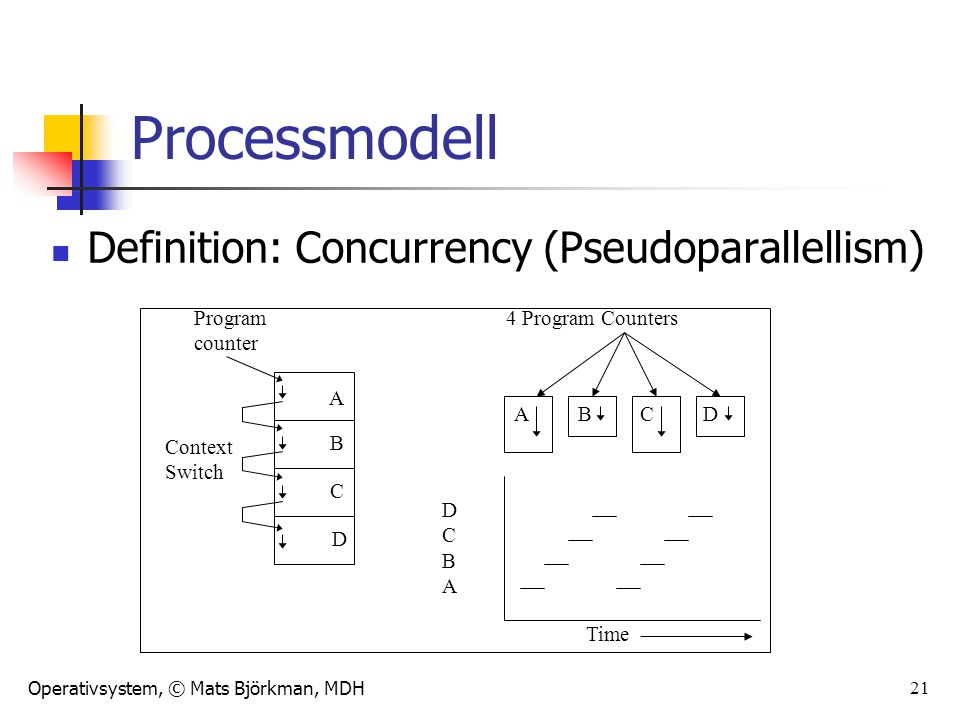 Operativsystem, © Mats Björkman, MDH 21 Processmodell Definition: Concurrency (Pseudoparallellism) A B C D Context Switch Program counter ABCD 4 Program Counters Time DCBADCBA