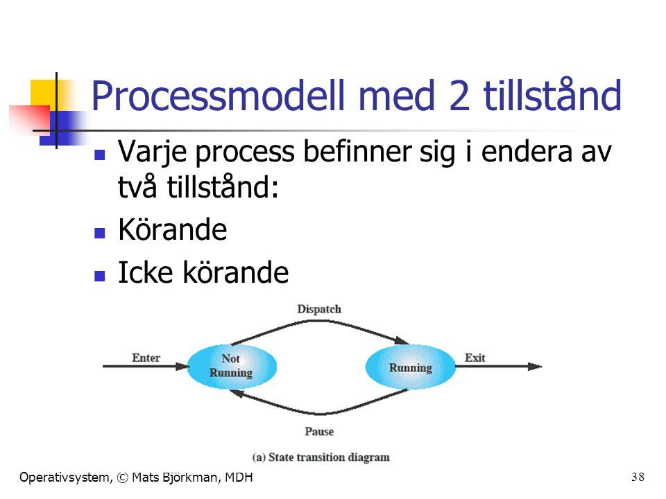 Operativsystem, © Mats Björkman, MDH Ködiagram – 2 tillstånd 39