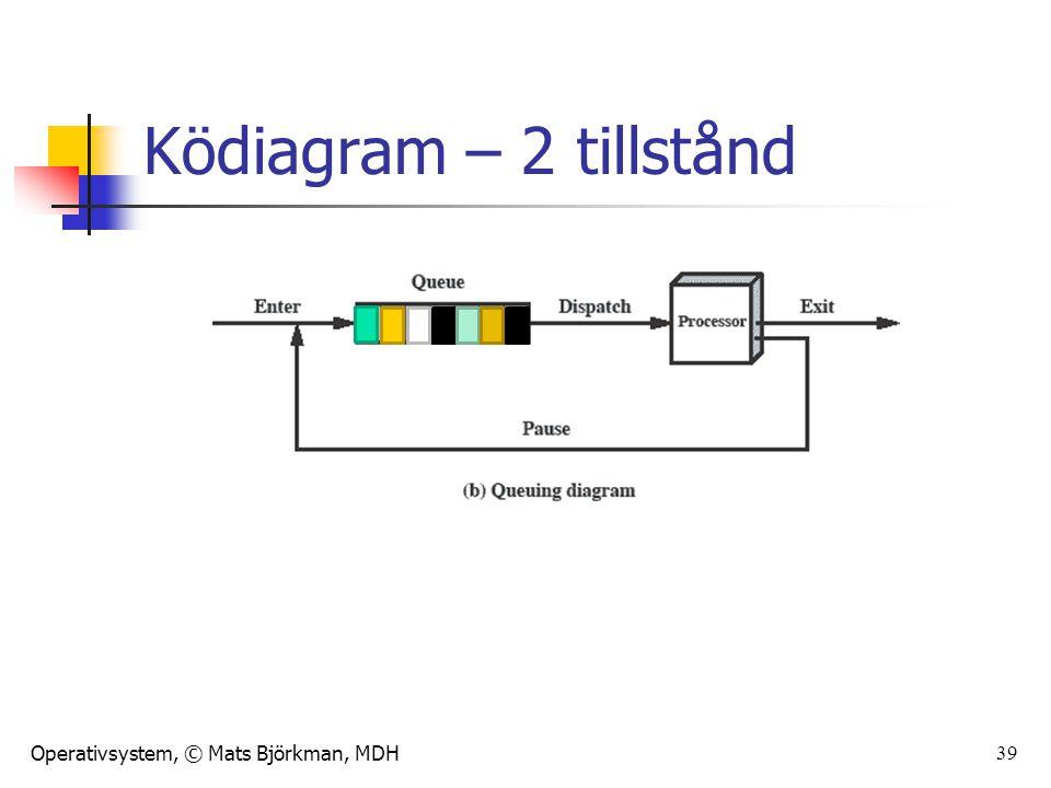 Operativsystem, © Mats Björkman, MDH 40 Processmodell med 3 tillstånd Tillstånd Running Ready Waiting Tillståndsövergångar 1.