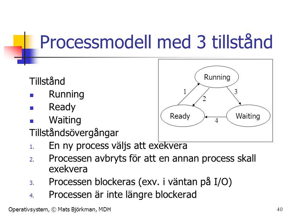 Operativsystem, © Mats Björkman, MDH 40 Processmodell med 3 tillstånd Tillstånd Running Ready Waiting Tillståndsövergångar 1. En ny process väljs att