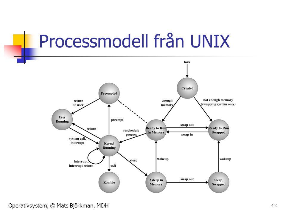 Operativsystem, © Mats Björkman, MDH 42 Processmodell från UNIX