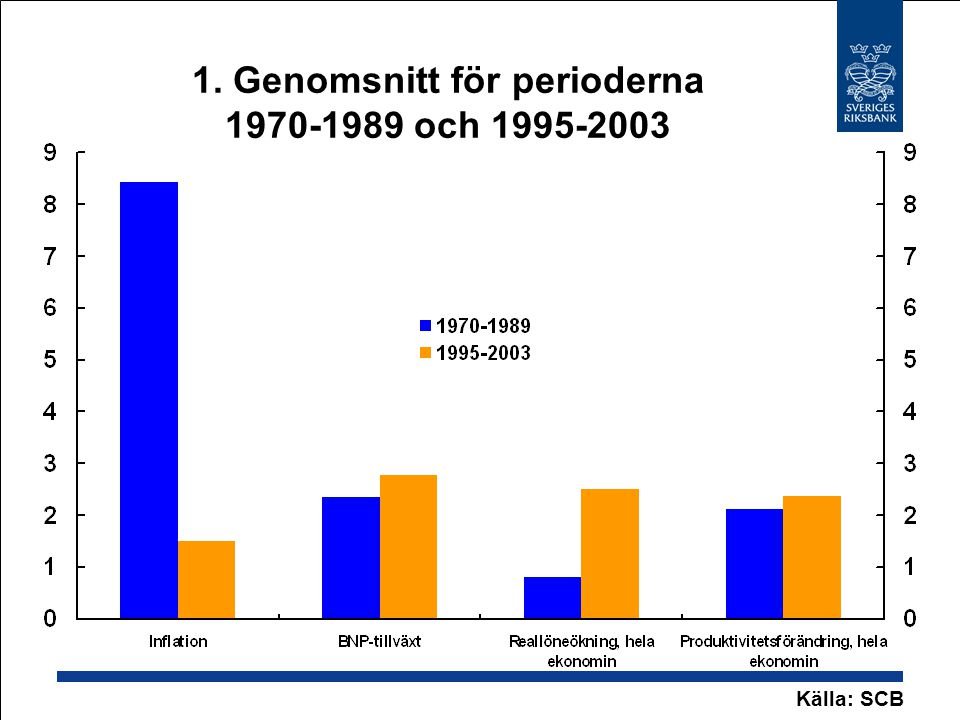 1. Genomsnitt för perioderna 1970-1989 och 1995-2003 Källa: SCB