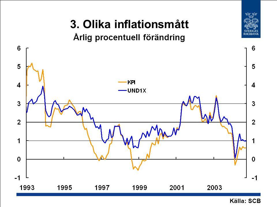 3. Olika inflationsmått Årlig procentuell förändring Källa: SCB