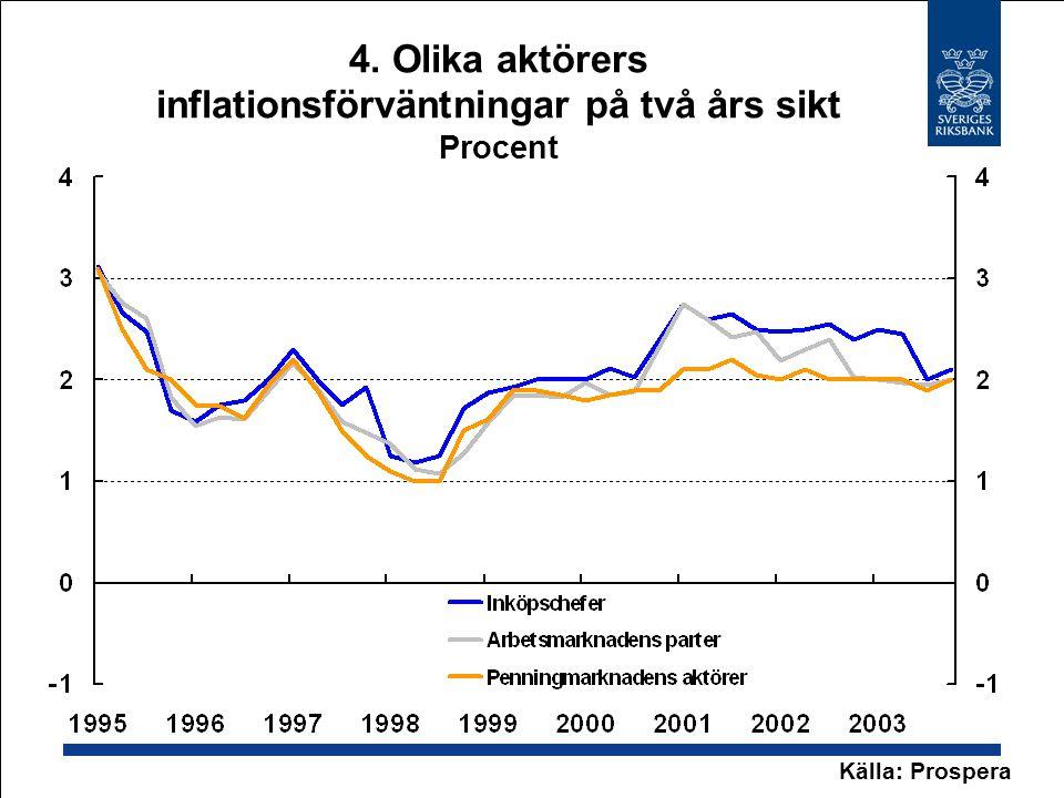 4. Olika aktörers inflationsförväntningar på två års sikt Procent Källa: Prospera