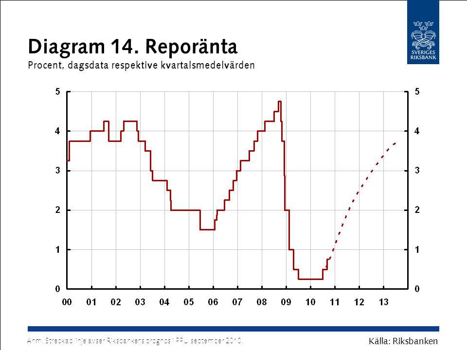 Diagram 14. Reporänta Procent, dagsdata respektive kvartalsmedelvärden Källa: Riksbanken Anm.
