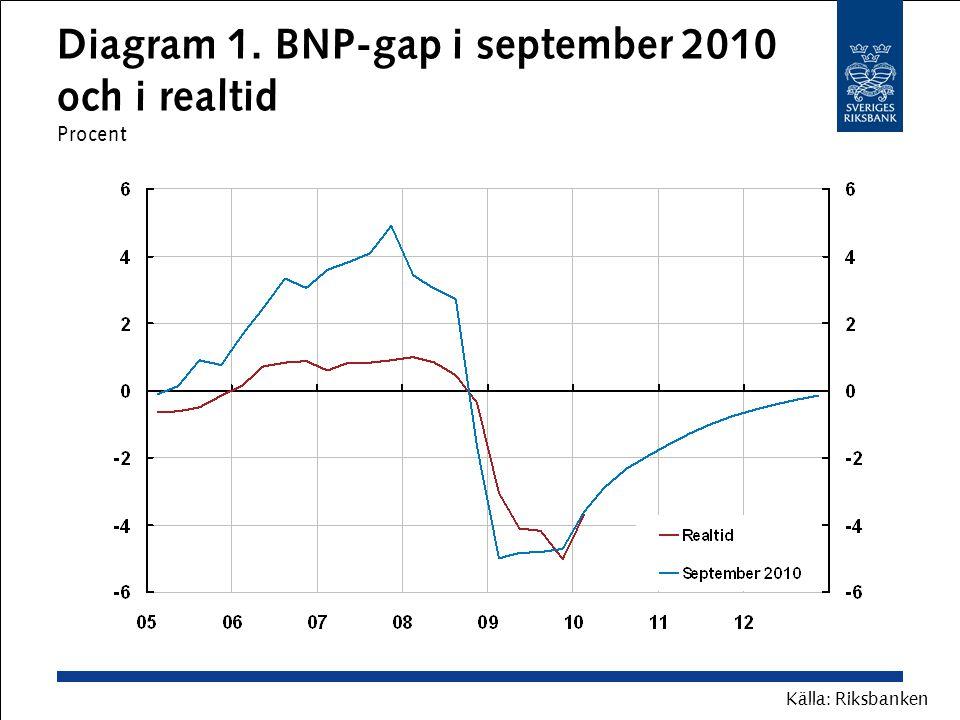Diagram 1. BNP-gap i september 2010 och i realtid Procent Källa: Riksbanken