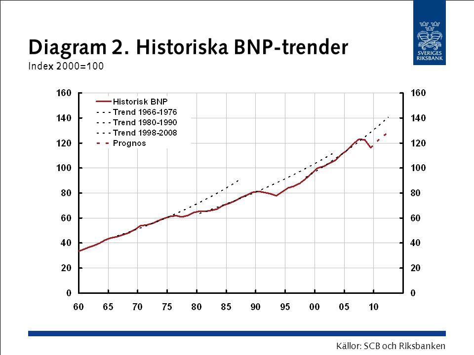 Diagram 2. Historiska BNP-trender Index 2000=100 Källor: SCB och Riksbanken