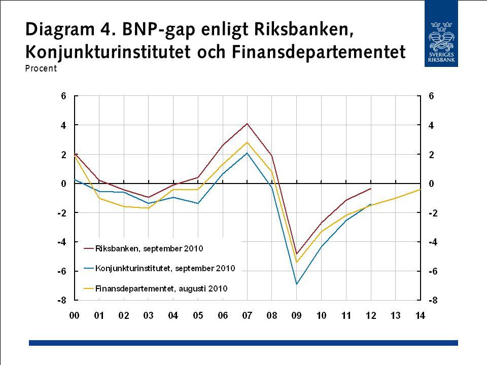 Diagram 4. BNP-gap enligt Riksbanken, Konjunkturinstitutet och Finansdepartementet Procent