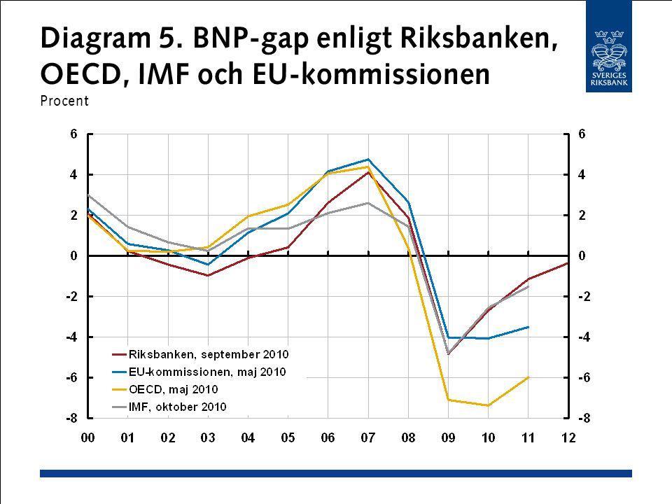 Diagram 5. BNP-gap enligt Riksbanken, OECD, IMF och EU-kommissionen Procent