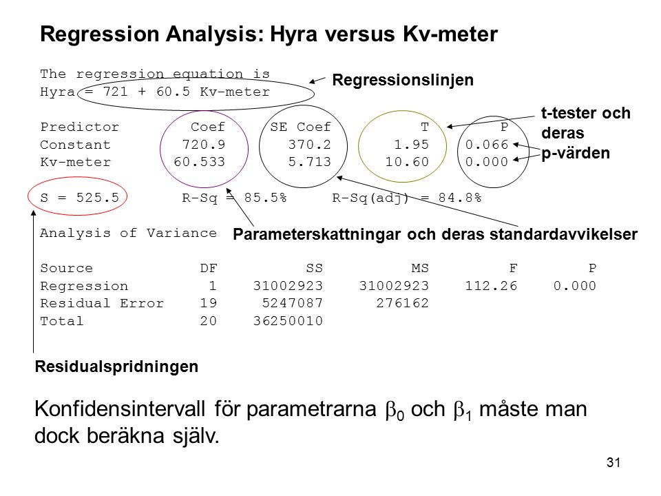 31 Regression Analysis: Hyra versus Kv-meter The regression equation is Hyra = 721 + 60.5 Kv-meter Predictor Coef SE Coef T P Constant 720.9 370.2 1.9