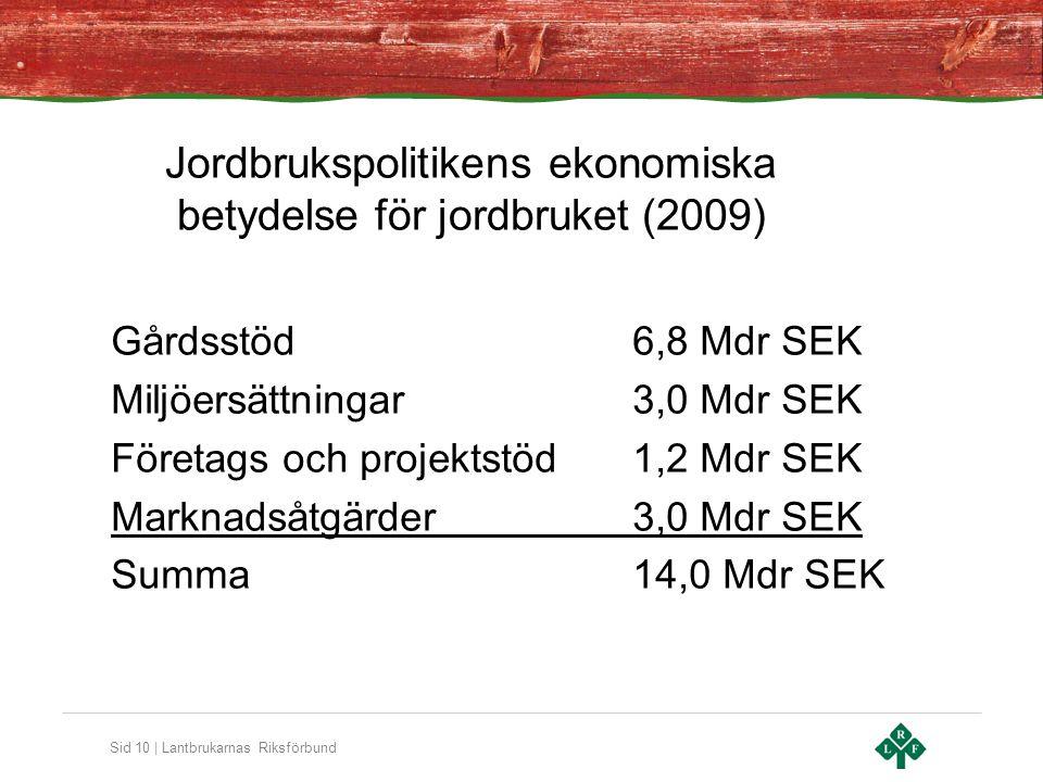 Sid 10 | Lantbrukarnas Riksförbund Jordbrukspolitikens ekonomiska betydelse för jordbruket (2009) Gårdsstöd 6,8 Mdr SEK Miljöersättningar3,0 Mdr SEK Företags och projektstöd1,2 Mdr SEK Marknadsåtgärder3,0 Mdr SEK Summa14,0 Mdr SEK
