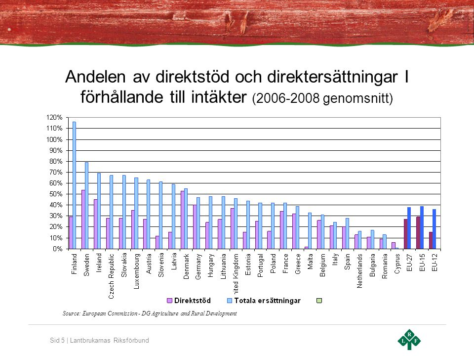 Sid 5 | Lantbrukarnas Riksförbund Andelen av direktstöd och direktersättningar I förhållande till intäkter (2006-2008 genomsnitt) Source: European Commission - DG Agriculture and Rural Development