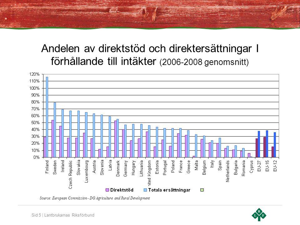 Sid 6 | Lantbrukarnas Riksförbund Direktstödens andelen av BNP Source: European Commission – DG Agriculture and Rural Development