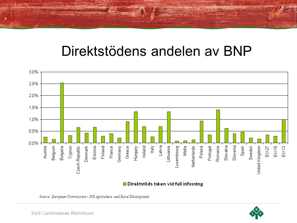 Sid 7 | Lantbrukarnas Riksförbund Fördelningen mellan de tre axlarna i LBP 2007-2013 Totala fördelning inom EU-27* Axel 1: 35.8% Axel 2: 45.4% Axel 3: 18.8% * Inklusive administrativa kostnader Source: European Commission - DG Agriculture and Rural Development
