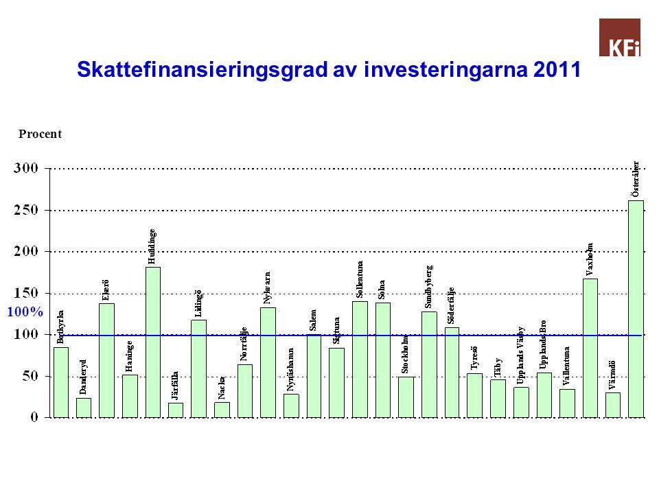 Skattefinansieringsgrad av investeringarna 2011 Procent 100%
