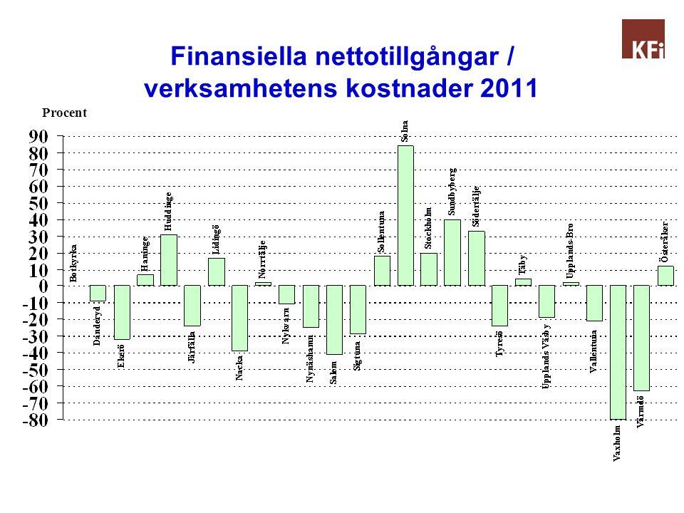 Finansiella nettotillgångar / verksamhetens kostnader 2011 Procent