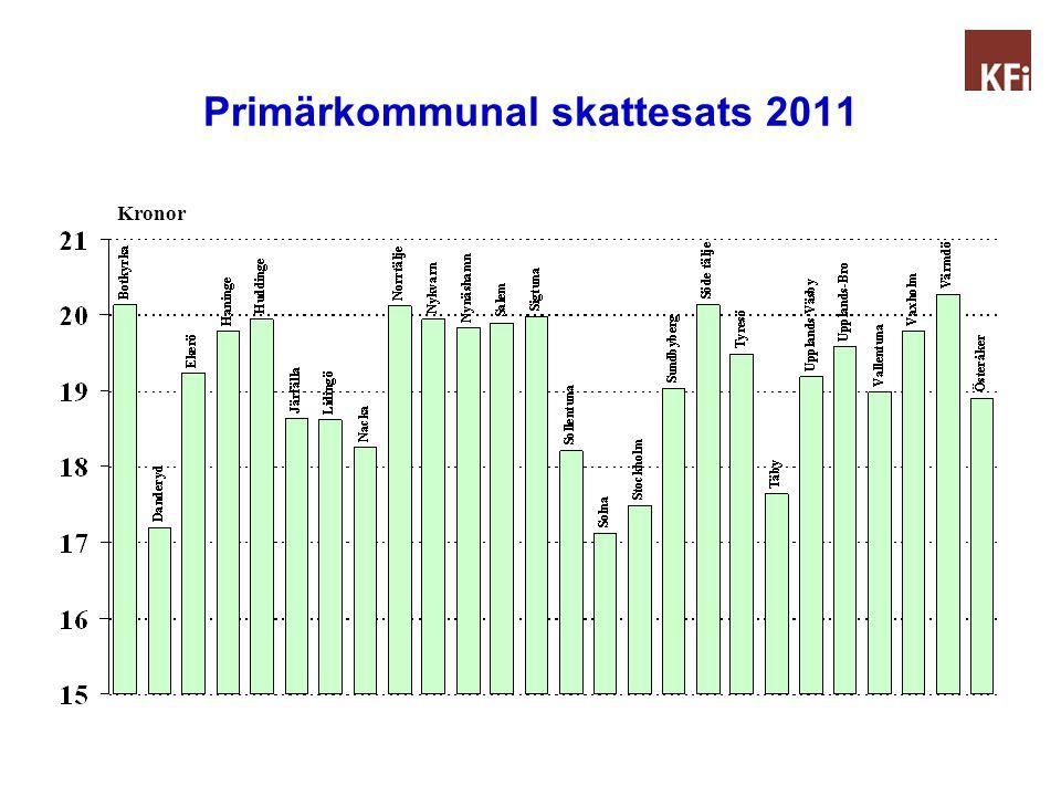 Primärkommunal skattesats 2011 Kronor