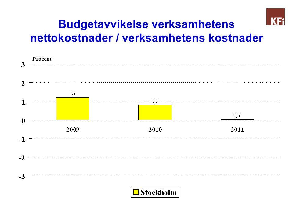 Budgetavvikelse verksamhetens nettokostnader / verksamhetens kostnader Procent