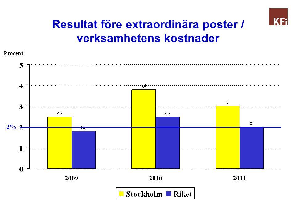 Resultat före extraordinära poster / verksamhetens kostnader Procent 2%