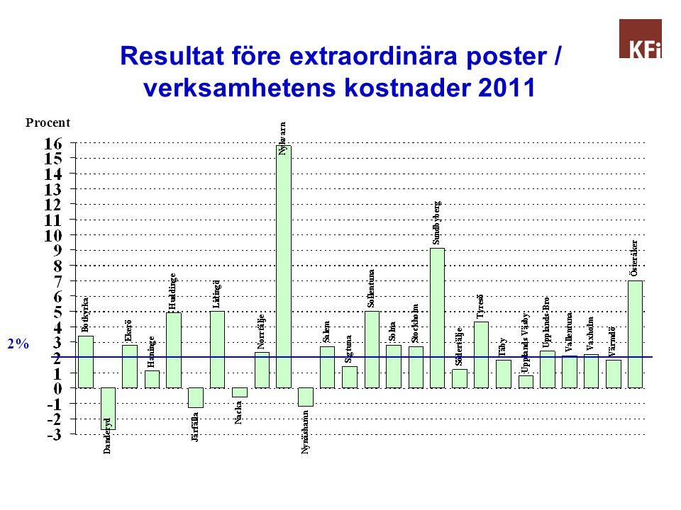 Resultat före extraordinära poster / verksamhetens kostnader 2011 Procent 2%