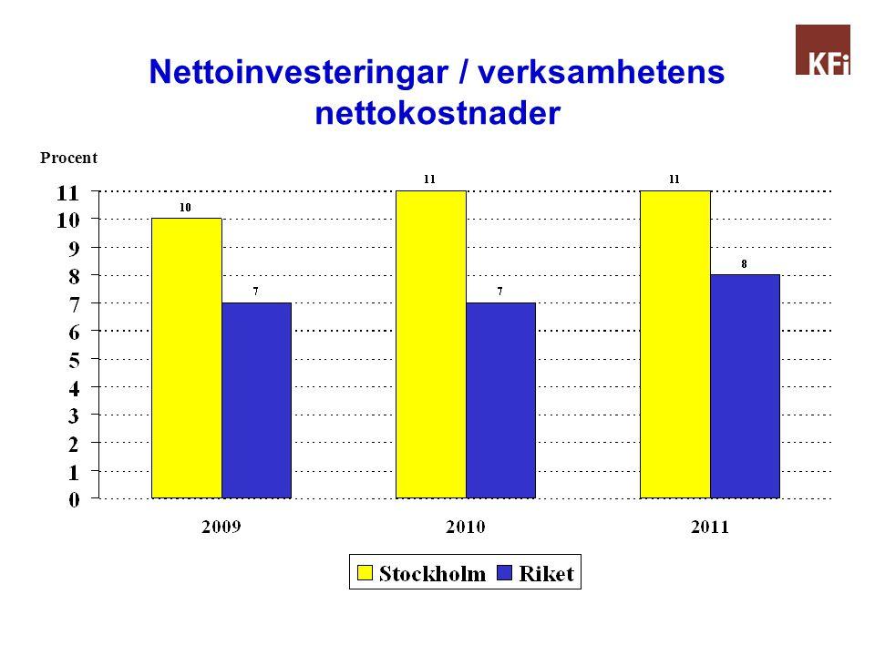 Nettoinvesteringar / verksamhetens nettokostnader Procent