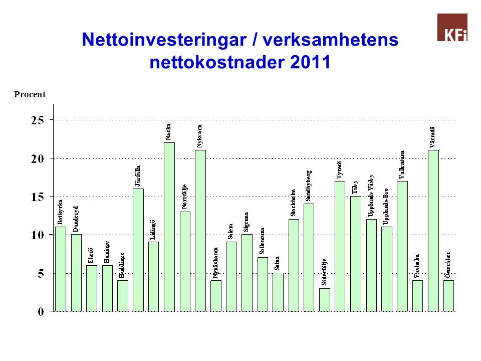 Nettoinvesteringar / verksamhetens nettokostnader för hela 2009-2011 Genomsnitt per år! Procent