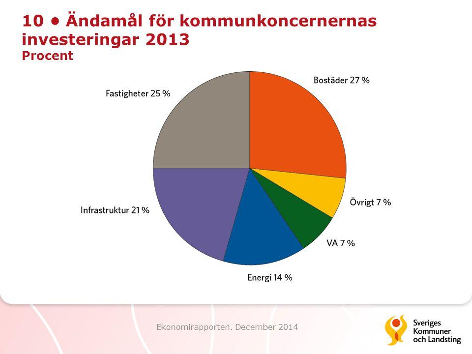 10 Ändamål för kommunkoncernernas investeringar 2013 Procent Ekonomirapporten. December 2014