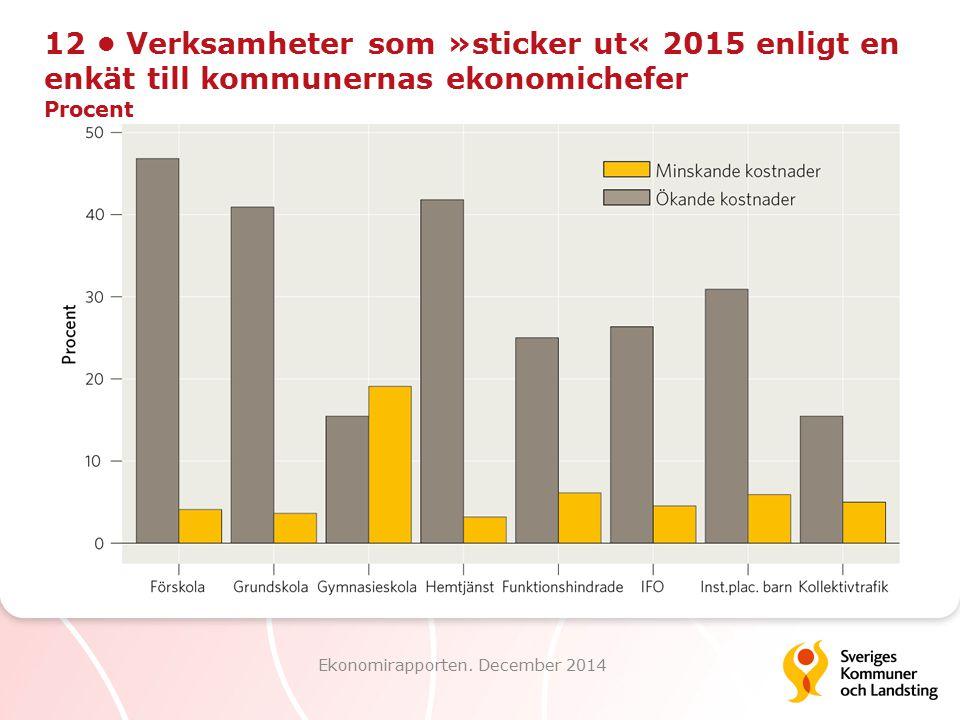 12 Verksamheter som »sticker ut« 2015 enligt en enkät till kommunernas ekonomichefer Procent Ekonomirapporten. December 2014