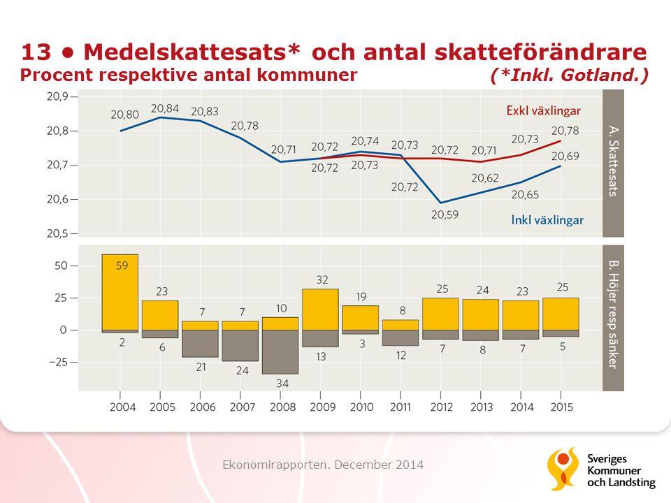 13 Medelskattesats* och antal skatteförändrare Procent respektive antal kommuner (*Inkl. Gotland.) Ekonomirapporten. December 2014