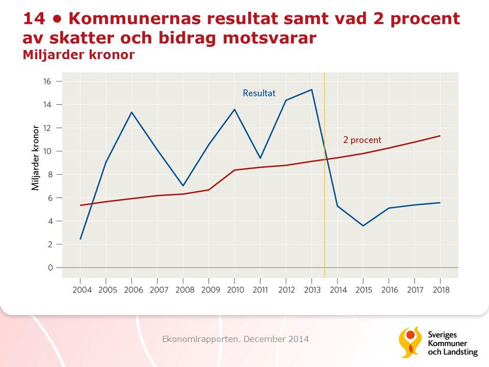 14 Kommunernas resultat samt vad 2 procent av skatter och bidrag motsvarar Miljarder kronor Ekonomirapporten. December 2014