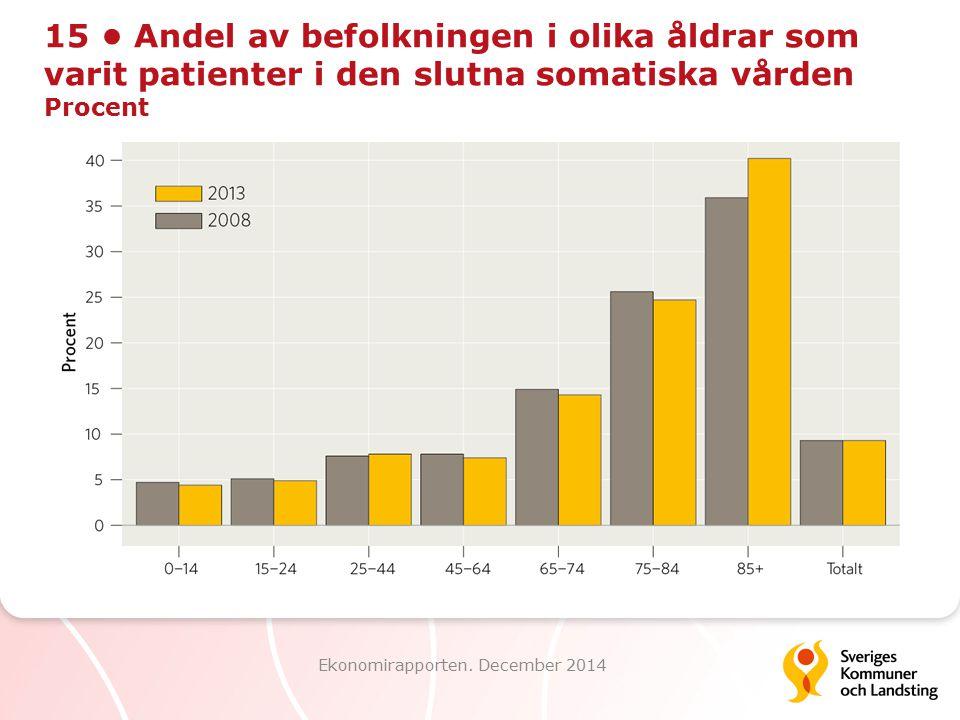 15 Andel av befolkningen i olika åldrar som varit patienter i den slutna somatiska vården Procent Ekonomirapporten. December 2014