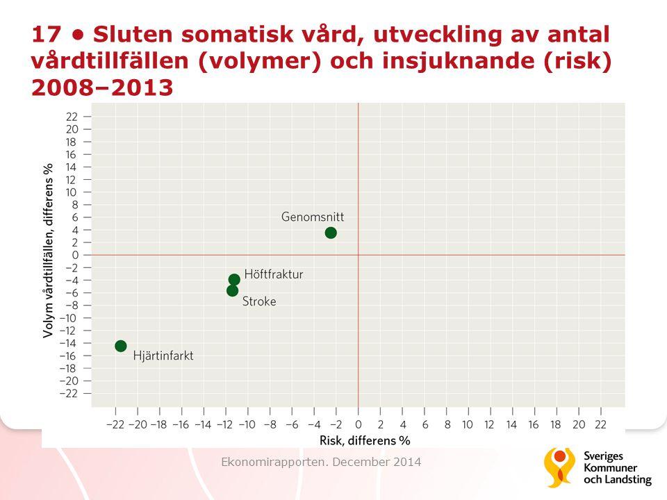 17 Sluten somatisk vård, utveckling av antal vårdtillfällen (volymer) och insjuknande (risk) 2008–2013 Ekonomirapporten. December 2014