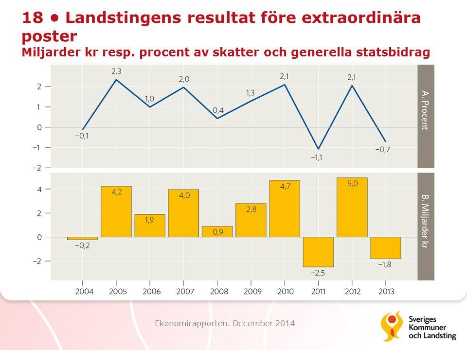 18 Landstingens resultat före extraordinära poster Miljarder kr resp. procent av skatter och generella statsbidrag Ekonomirapporten. December 2014