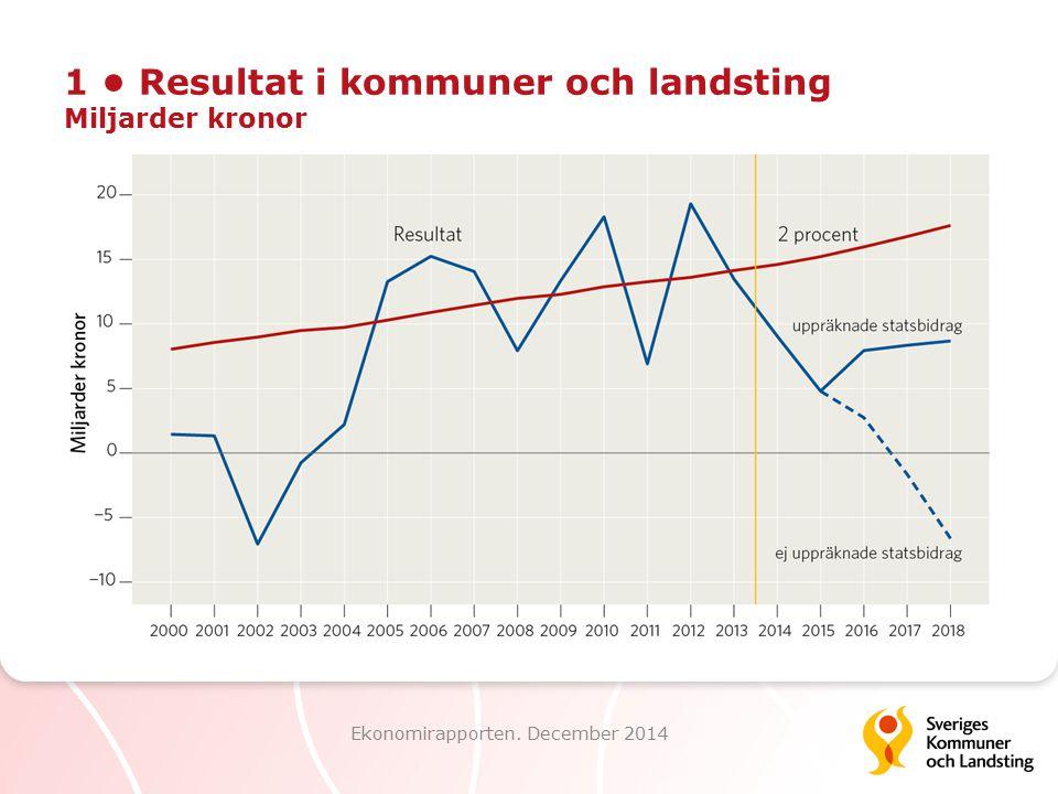 22 Kostnadsutveckling och demografisk för- ändring inom landstingens hälso- o sjukvård Index 2004 = 100 Ekonomirapporten.