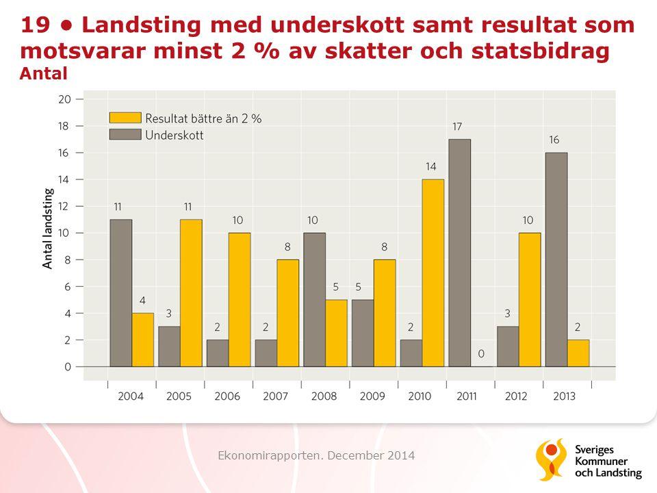 19 Landsting med underskott samt resultat som motsvarar minst 2 % av skatter och statsbidrag Antal Ekonomirapporten. December 2014