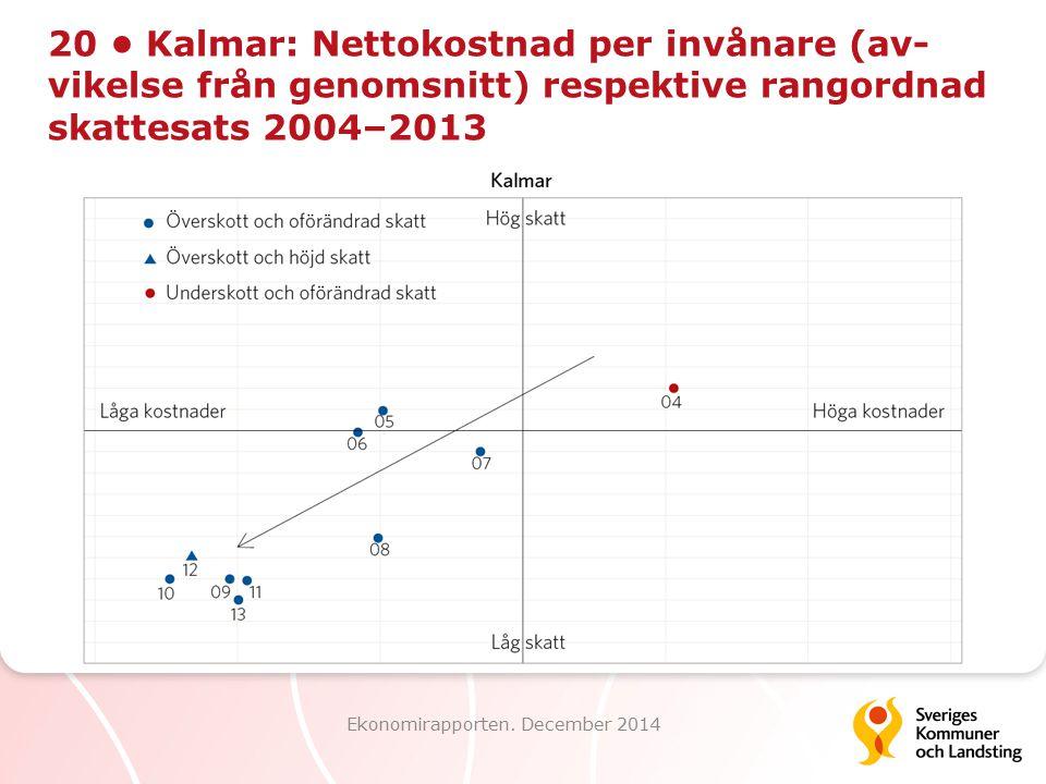 20 Kalmar: Nettokostnad per invånare (av- vikelse från genomsnitt) respektive rangordnad skattesats 2004–2013 Ekonomirapporten. December 2014