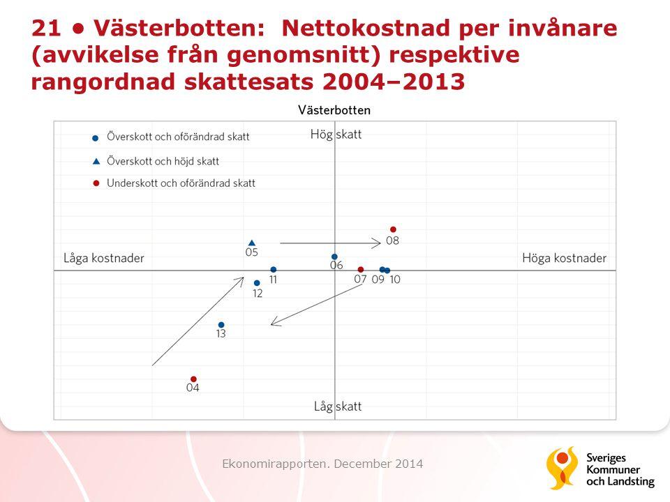 21 Västerbotten: Nettokostnad per invånare (avvikelse från genomsnitt) respektive rangordnad skattesats 2004–2013 Ekonomirapporten. December 2014