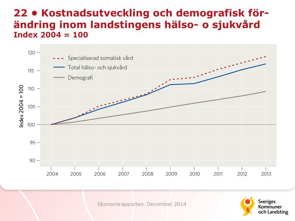 22 Kostnadsutveckling och demografisk för- ändring inom landstingens hälso- o sjukvård Index 2004 = 100 Ekonomirapporten. December 2014