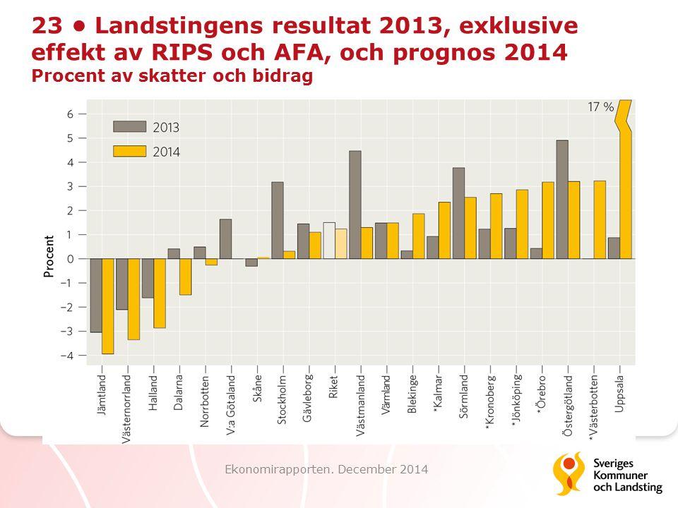 23 Landstingens resultat 2013, exklusive effekt av RIPS och AFA, och prognos 2014 Procent av skatter och bidrag Ekonomirapporten. December 2014