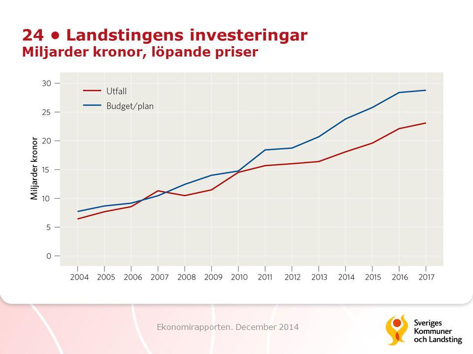24 Landstingens investeringar Miljarder kronor, löpande priser Ekonomirapporten. December 2014