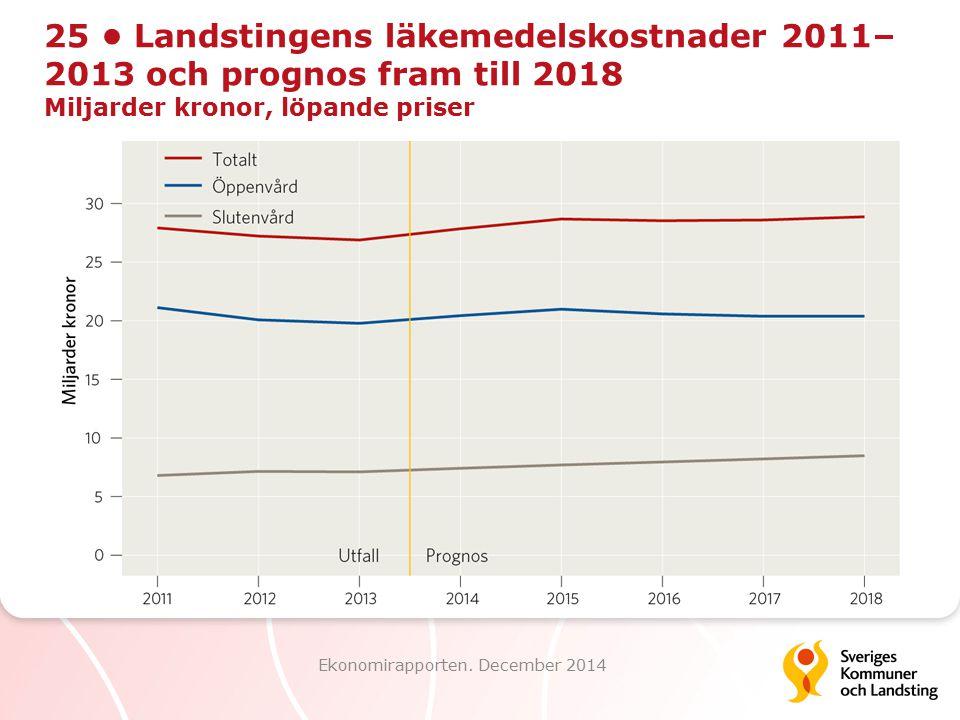 25 Landstingens läkemedelskostnader 2011– 2013 och prognos fram till 2018 Miljarder kronor, löpande priser Ekonomirapporten. December 2014