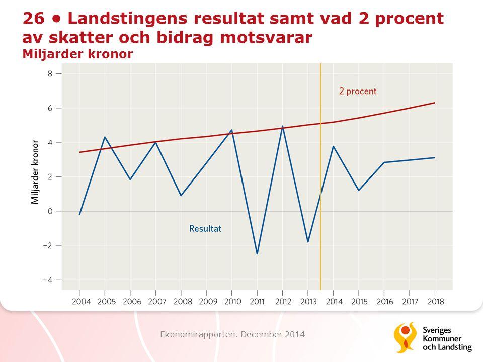 26 Landstingens resultat samt vad 2 procent av skatter och bidrag motsvarar Miljarder kronor Ekonomirapporten. December 2014