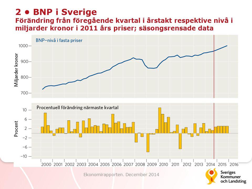 2 BNP i Sverige Förändring från föregående kvartal i årstakt respektive nivå i miljarder kronor i 2011 års priser; säsongsrensade data Ekonomirapport