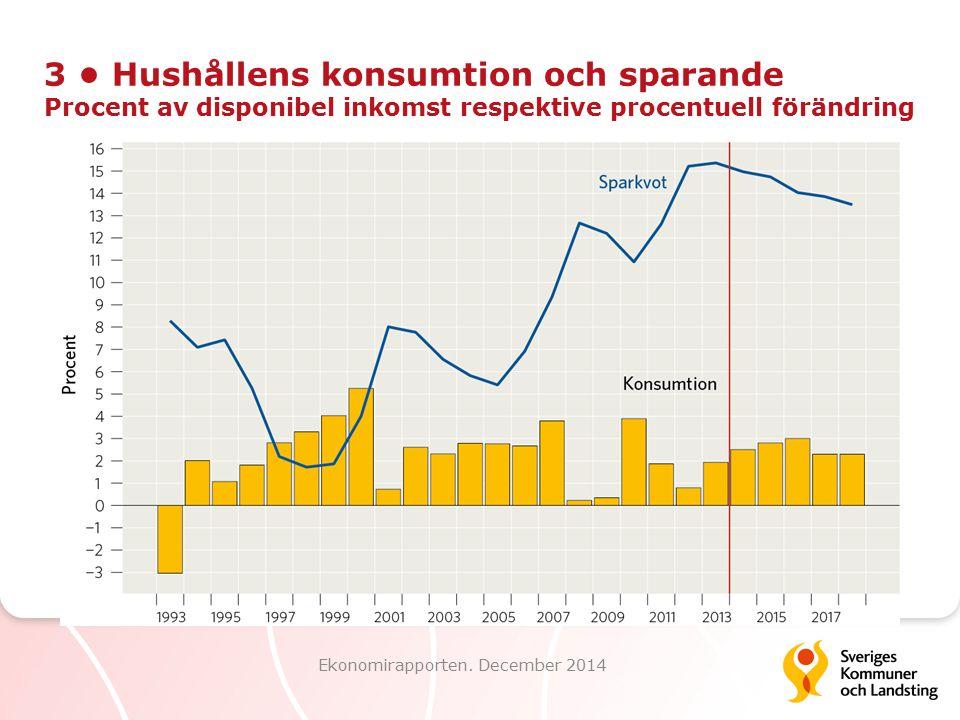 3 Hushållens konsumtion och sparande Procent av disponibel inkomst respektive procentuell förändring Ekonomirapporten. December 2014