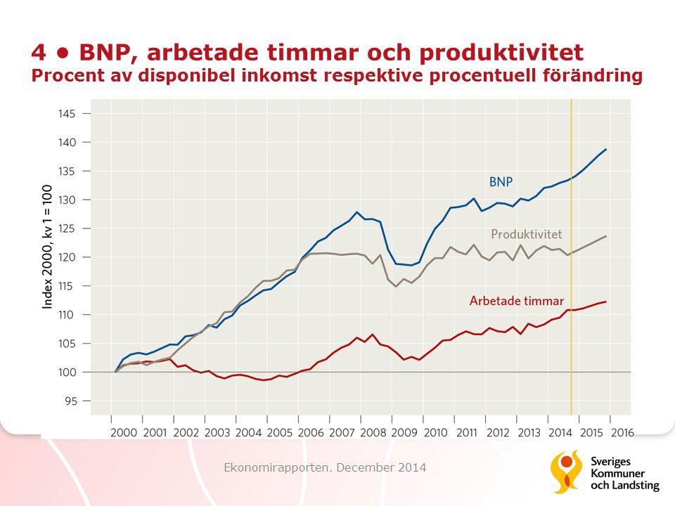 4 BNP, arbetade timmar och produktivitet Procent av disponibel inkomst respektive procentuell förändring Ekonomirapporten. December 2014