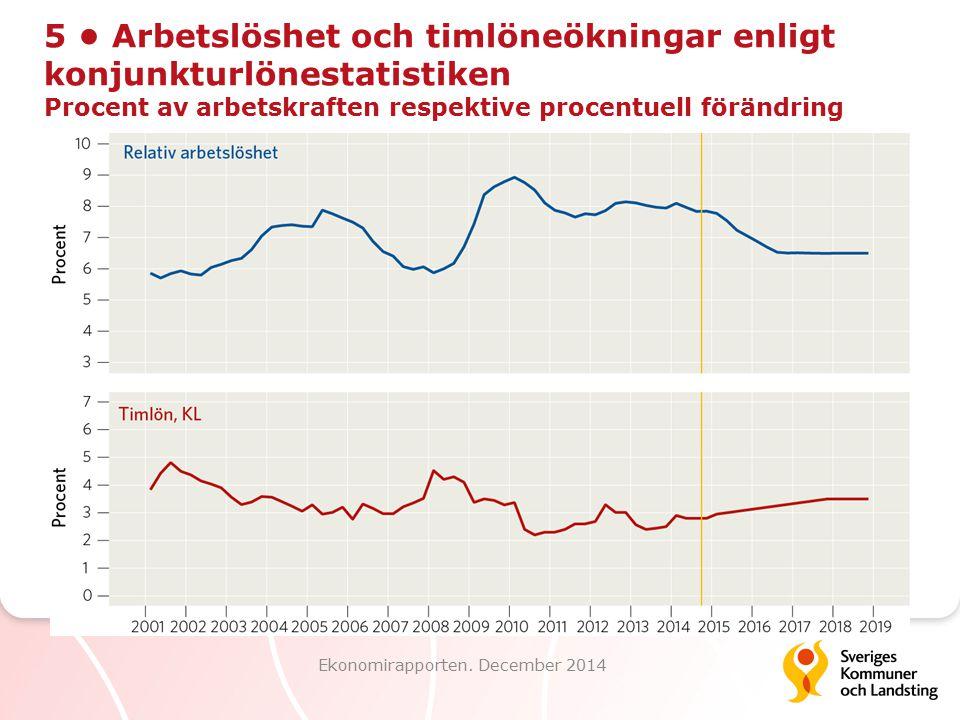 5 Arbetslöshet och timlöneökningar enligt konjunkturlönestatistiken Procent av arbetskraften respektive procentuell förändring Ekonomirapporten. Decem