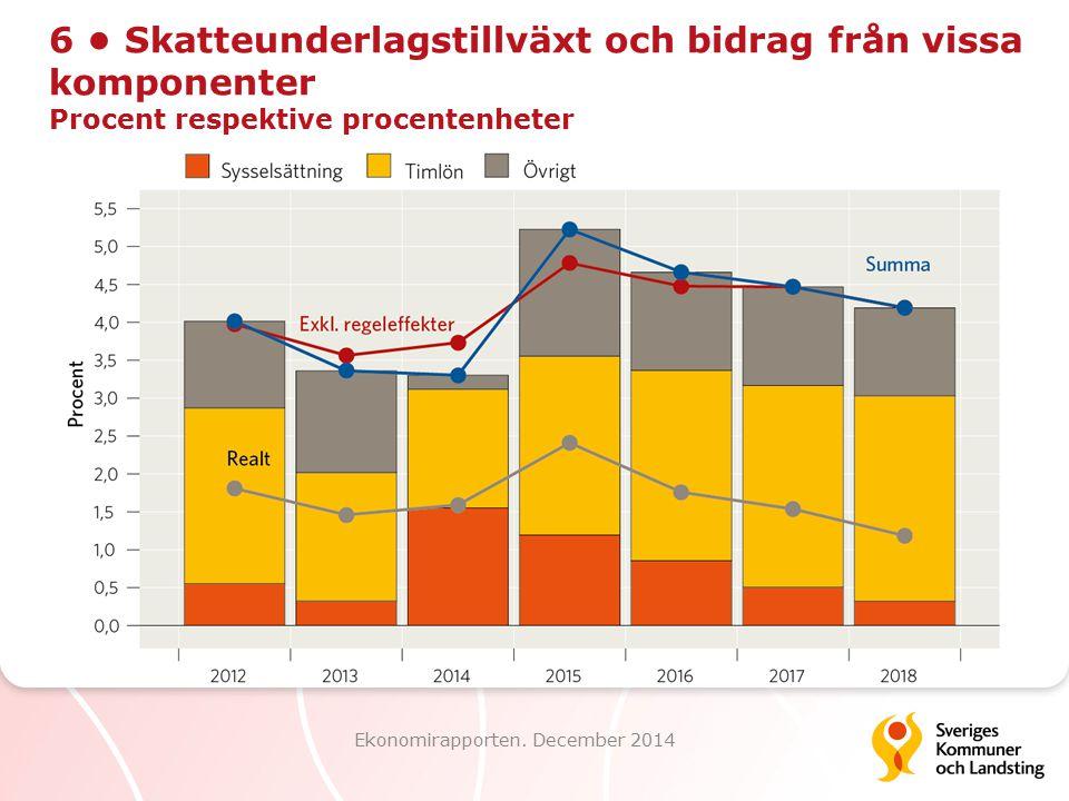 6 Skatteunderlagstillväxt och bidrag från vissa komponenter Procent respektive procentenheter Ekonomirapporten. December 2014