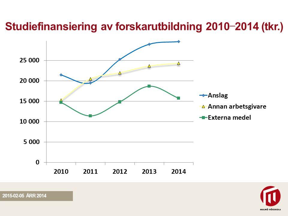 SEKTION Studiefinansiering av forskarutbildning 2010 — 2014 (tkr.) 2015-02-05 ÅRR 2014