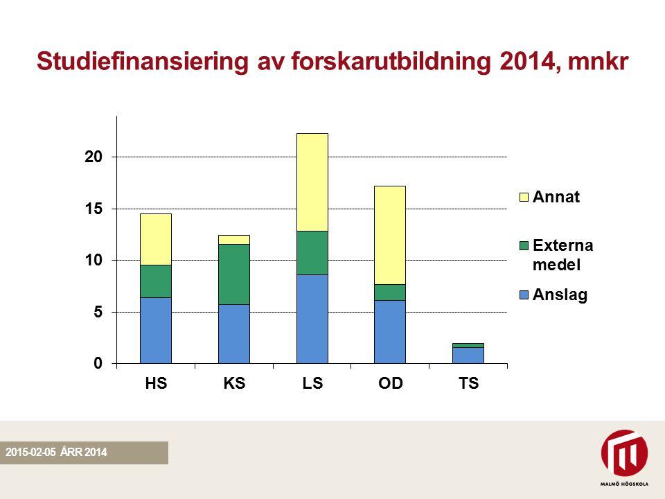 SEKTION Studiefinansiering av forskarutbildning 2014, mnkr 2015-02-05 ÅRR 2014