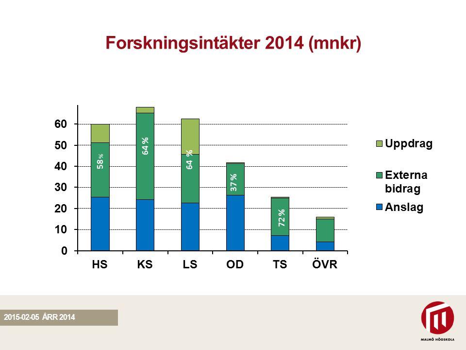 SEKTION Forskningsintäkter 2014 (mnkr) 63 % 54 % 53 % 20 % 46 % 64 % 57 % 61 % 20 % 64 % 58 % 64 % 37 % 72 % 2015-02-05 ÅRR 2014